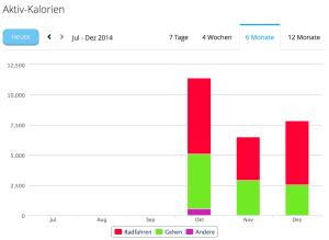 Verbrannte Kalorien seit Oktober: Rot ist Rennrad, grün ist Gehen.